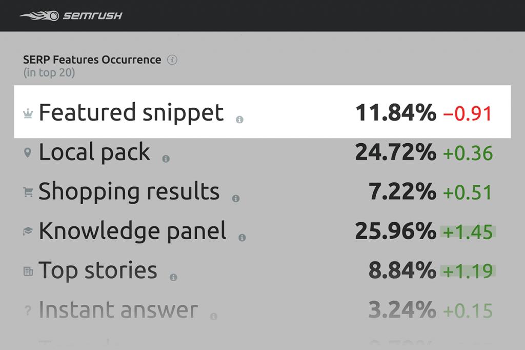 11,84% tất cả các truy vấn có đoạn trích nổi bật
