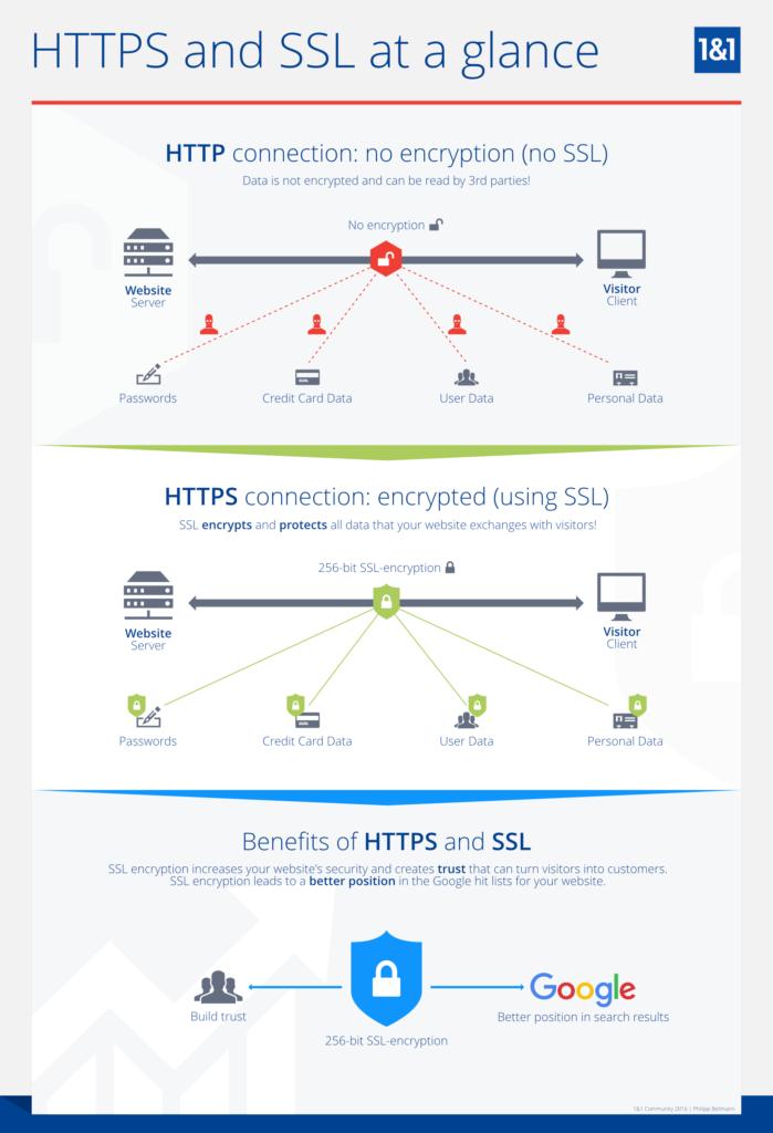 HTTP vs HTTPS: Sự khác biệt và mọi thứ bạn nên biết