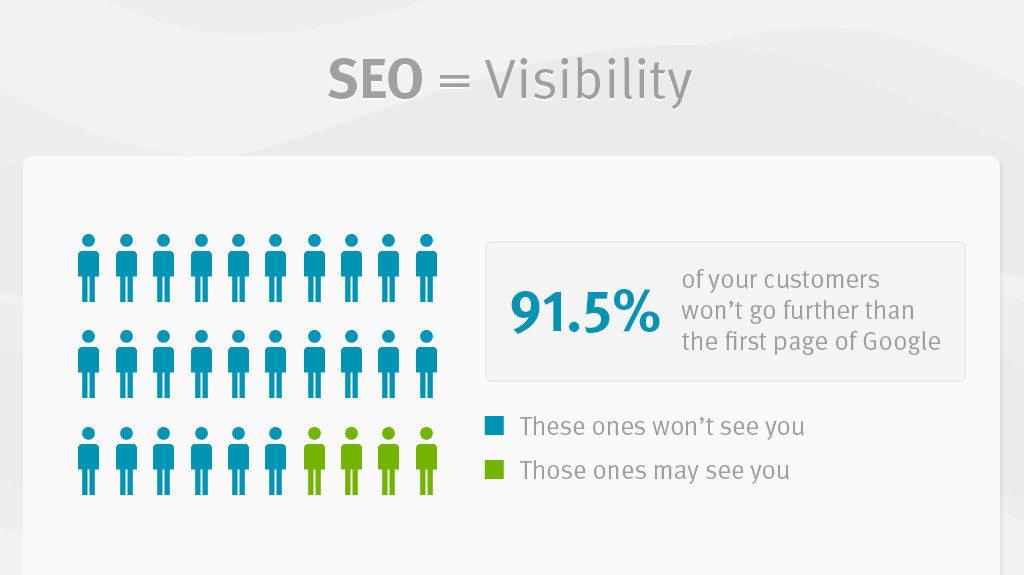 SEO Visibility là gì? Khả năng hiển thị kết quả tìm kiếm?