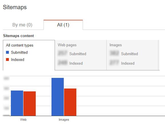 Search Console Sitemaps SEO Metrics