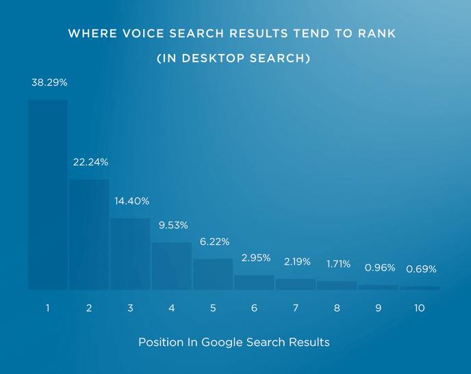 Phân tích 11 yếu tố xếp hạng bằng giọng nói - Voice Search