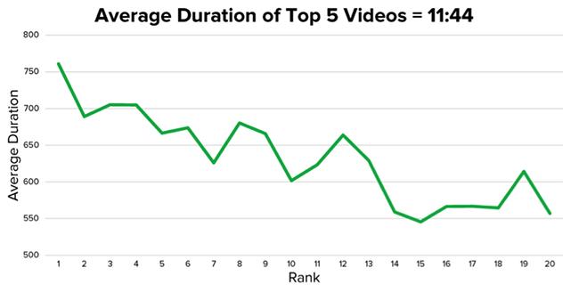 content duration