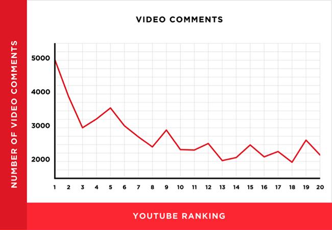 content video comments