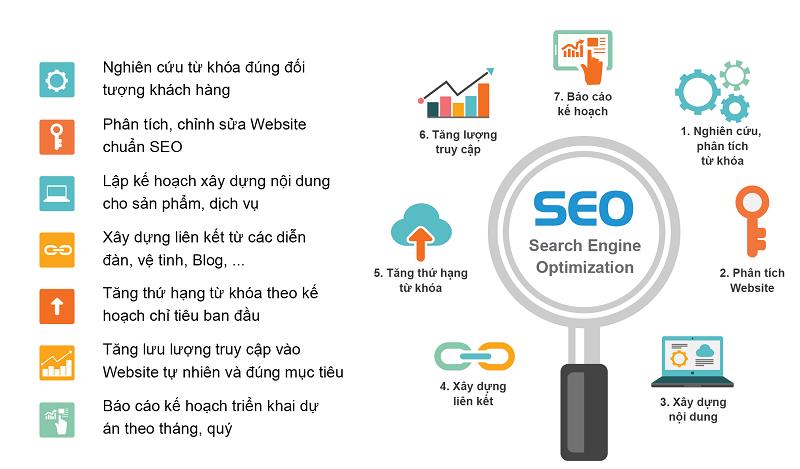 Quy trình dịch vụ SEO tổng thể Overview