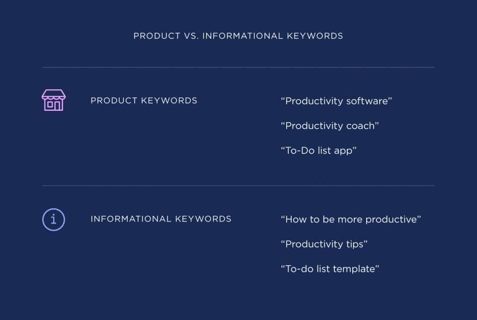 Hình ảnh này chưa có thuộc tính alt; tên tệp của nó là product-vs-informational-keywords.jpg