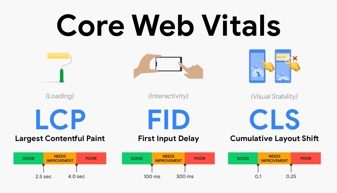 core web vitals addy