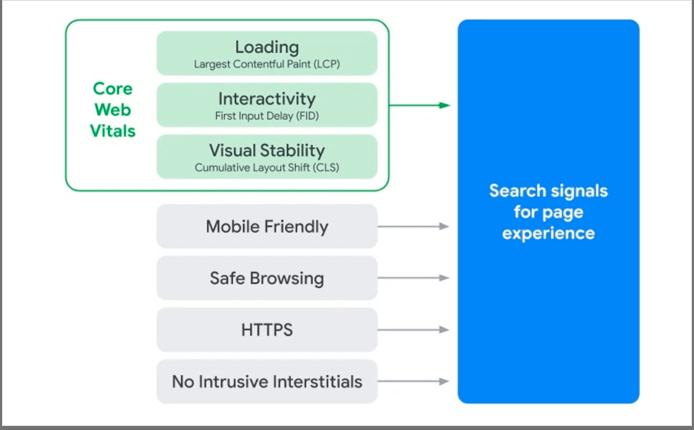 Core Web Vitals là gì