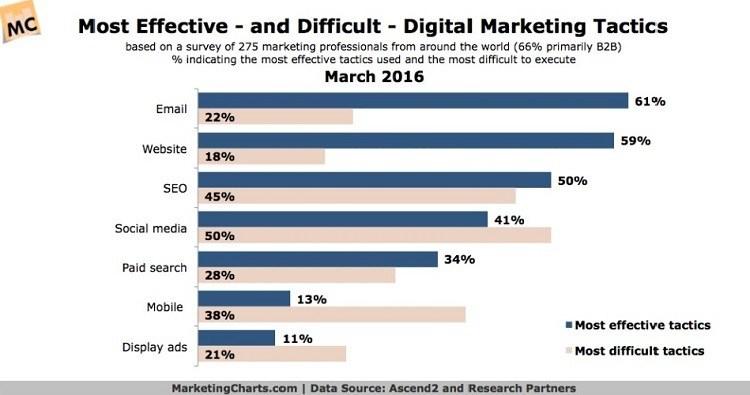 most effective digital marketing tactics