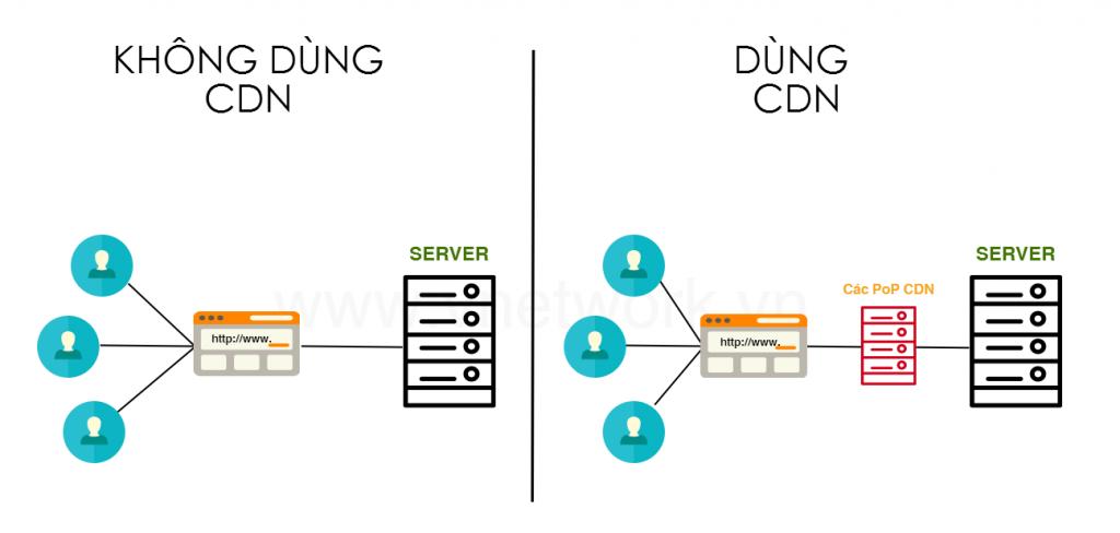 Cách dùng CDN