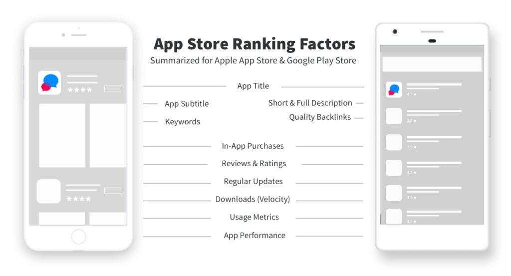 Các yếu tố xếp hạng trên App Store