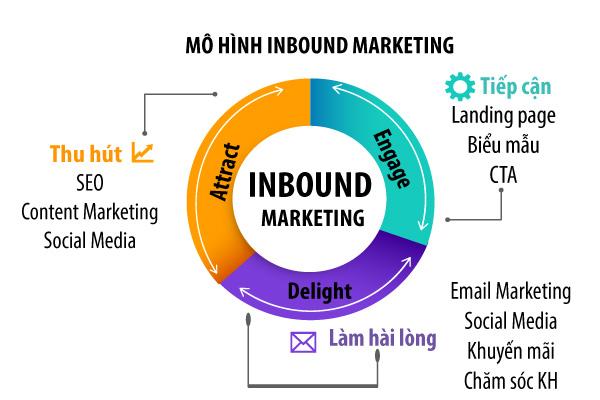 Inbound Marketing là gì 2