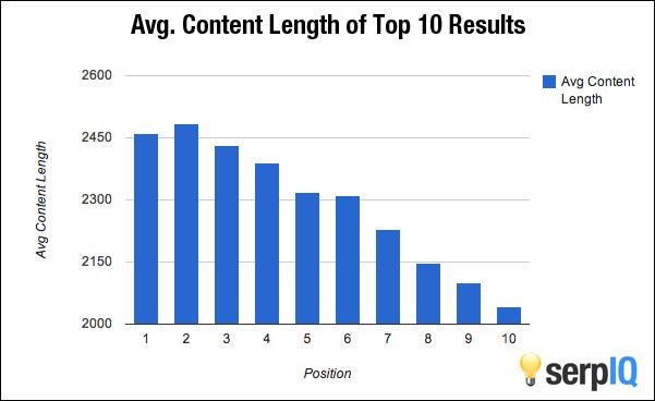 nội dung dài giúp xếp hạng tốt hơn